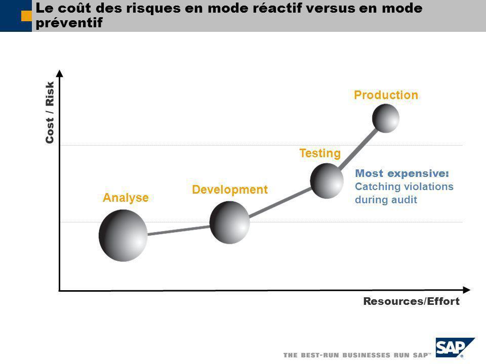 Le coût des risques en mode réactif versus en mode préventif