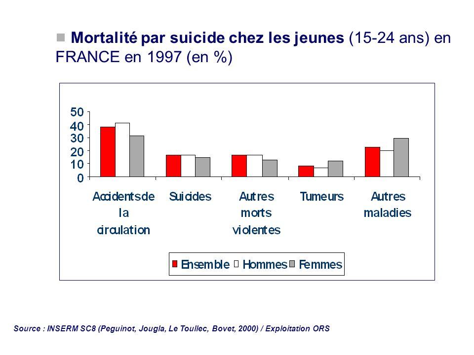 Mortalité par suicide chez les jeunes (15-24 ans) en FRANCE en 1997 (en %)