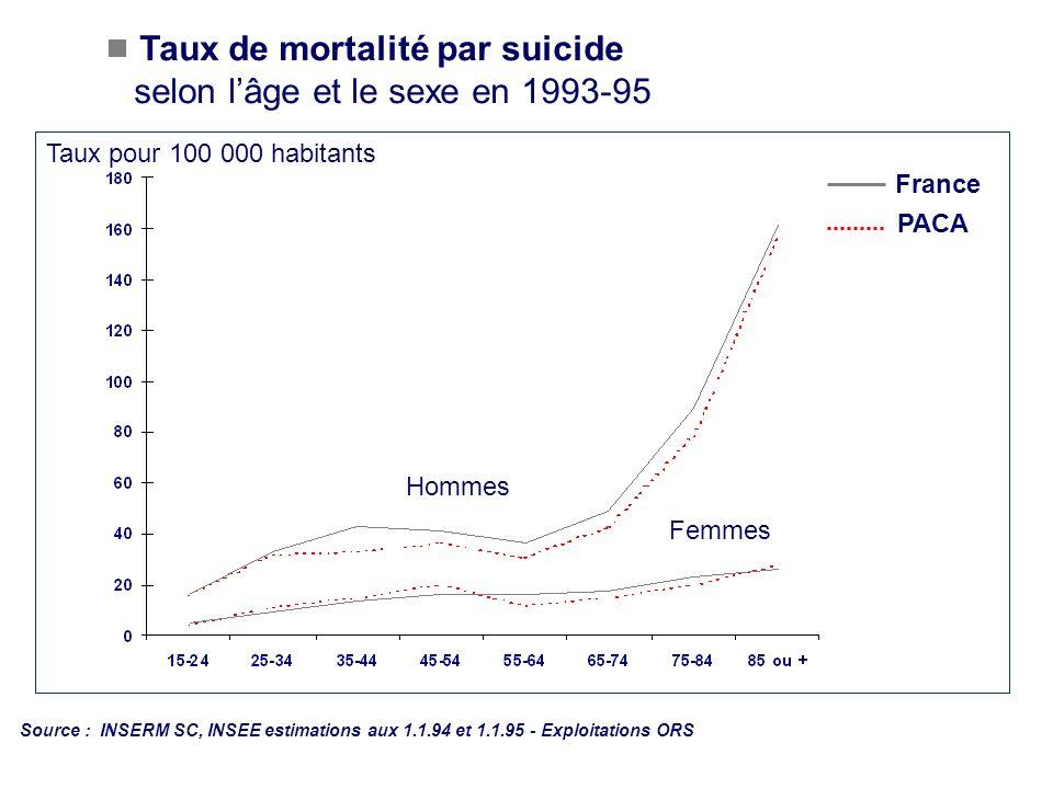Taux de mortalité par suicide selon l'âge et le sexe en 1993-95