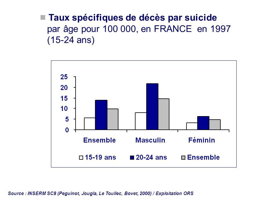Taux spécifiques de décès par suicide par âge pour 100 000, en FRANCE en 1997 (15-24 ans)