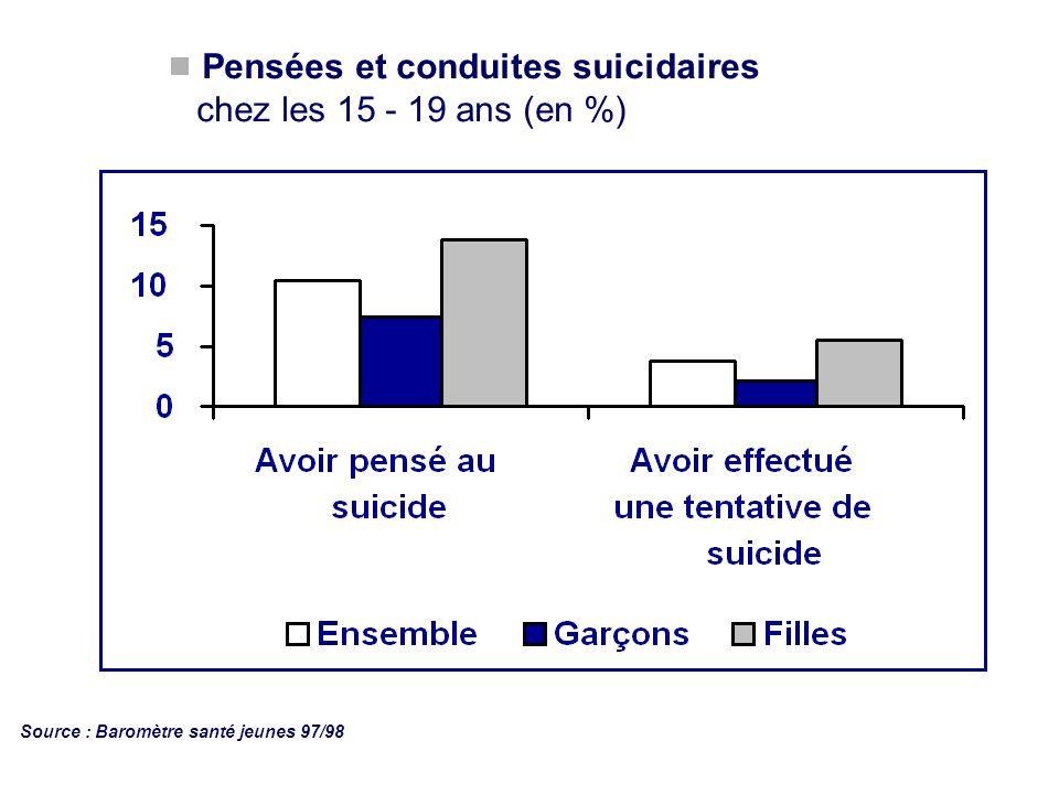 Pensées et conduites suicidaires chez les 15 - 19 ans (en %)