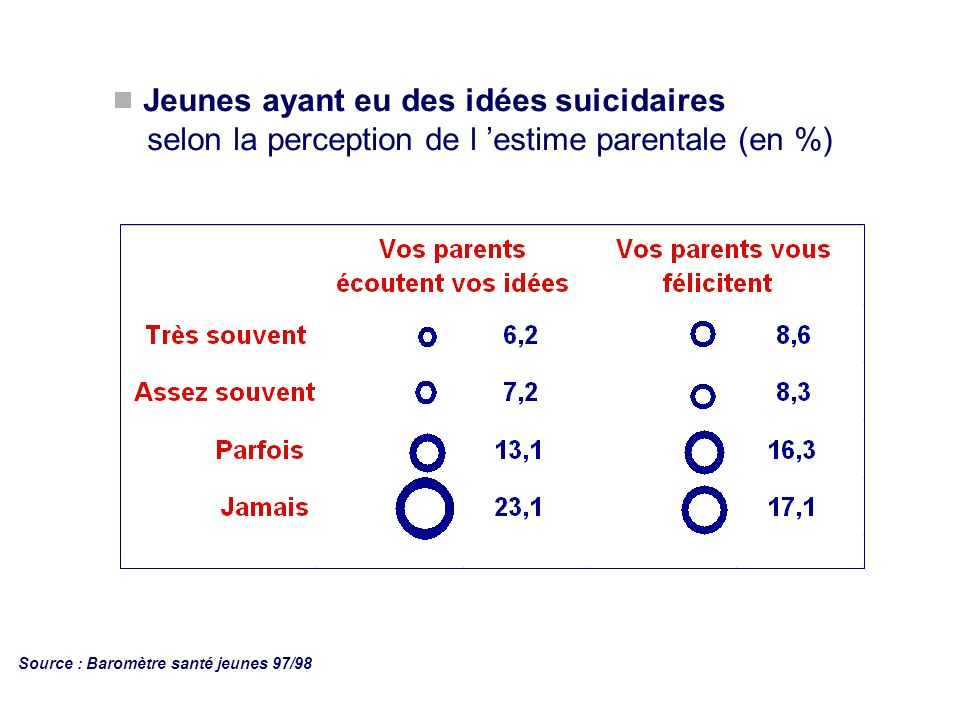 Jeunes ayant eu des idées suicidaires selon la perception de l 'estime parentale (en %)