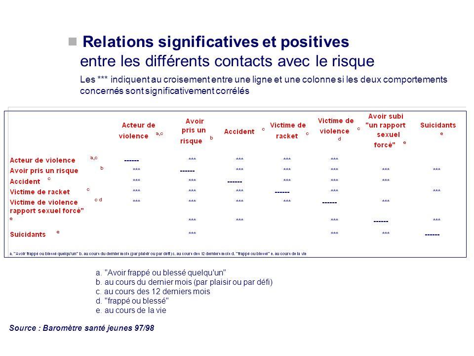 Relations significatives et positives entre les différents contacts avec le risque
