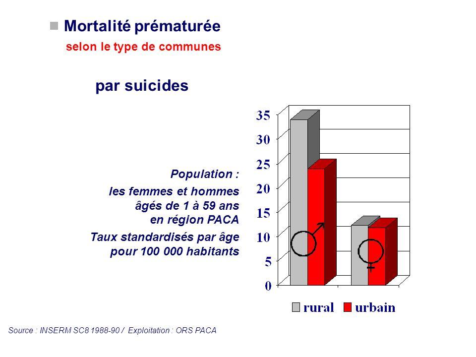 Mortalité prématurée selon le type de communes
