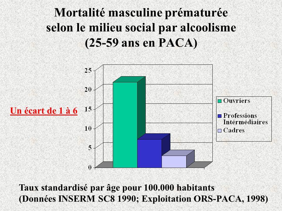 Mortalité masculine prématurée selon le milieu social par alcoolisme (25-59 ans en PACA)