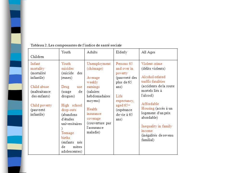 Tableau 2. Les composantes de l indice de santé sociale