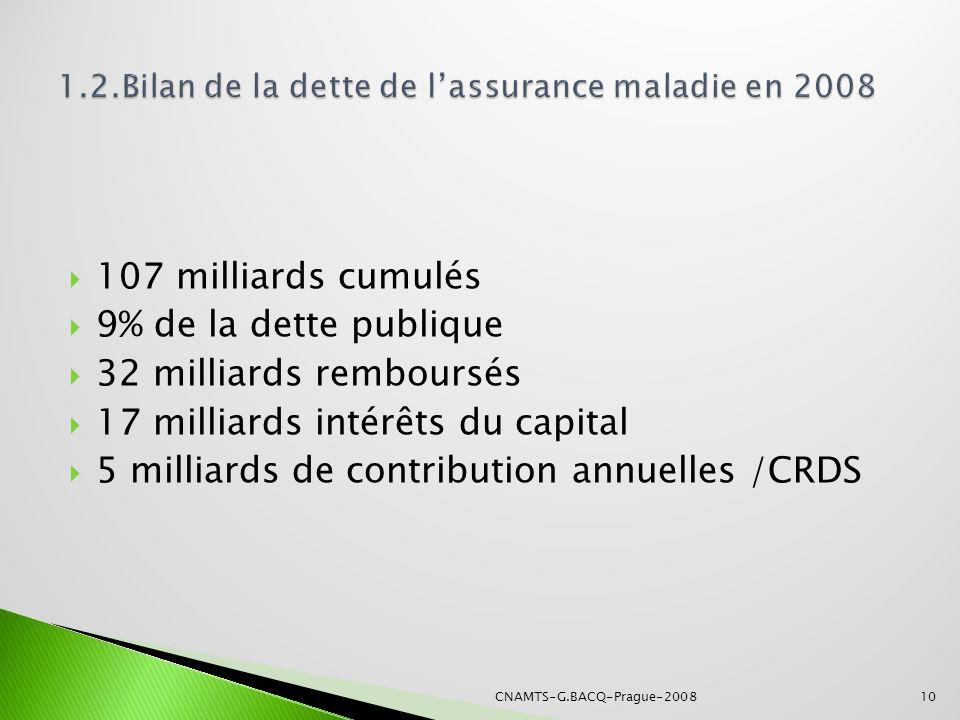 1.2.Bilan de la dette de l'assurance maladie en 2008