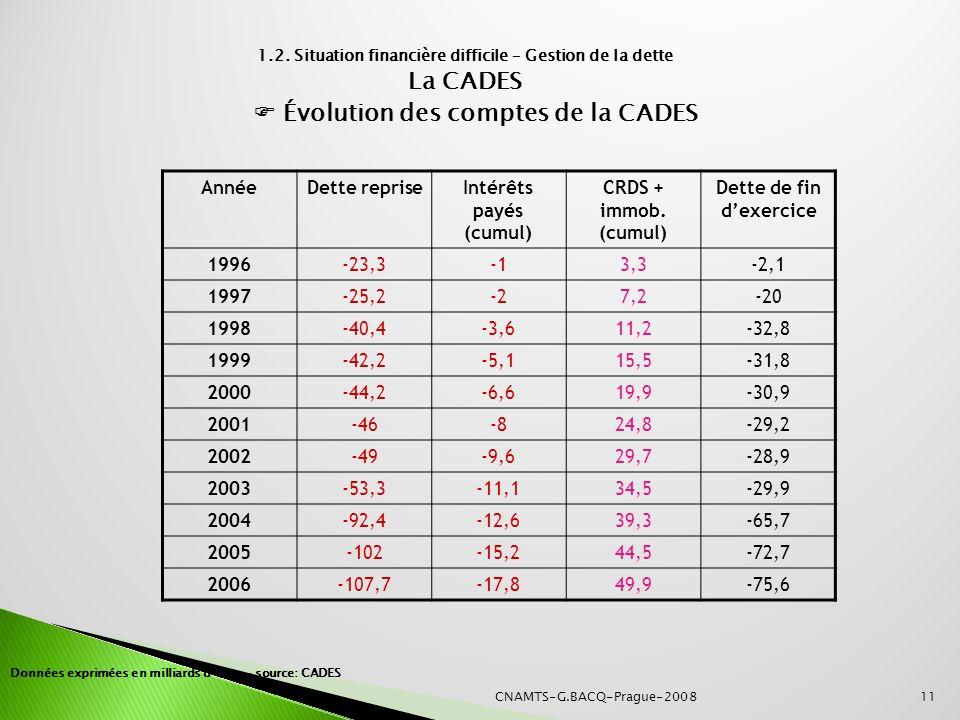 La CADES  Évolution des comptes de la CADES