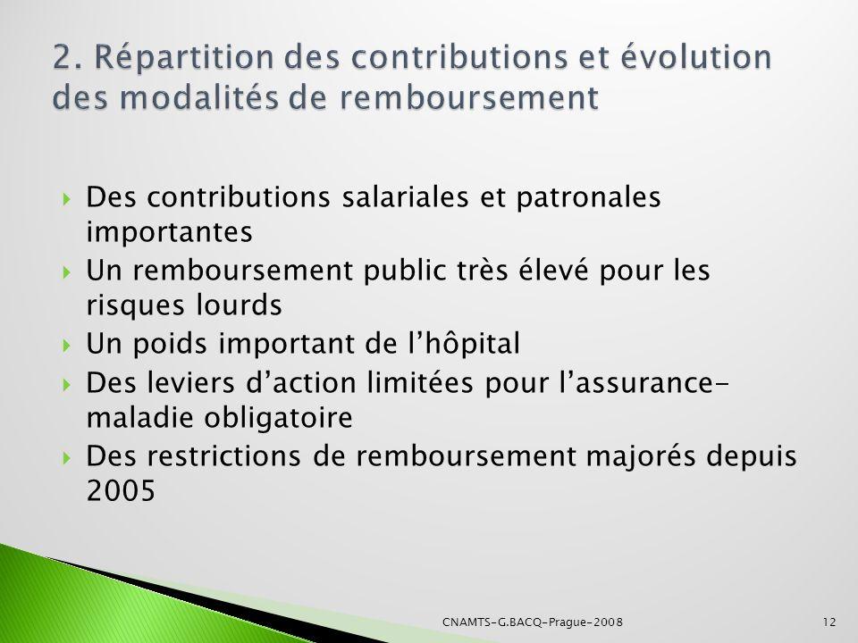 2. Répartition des contributions et évolution des modalités de remboursement