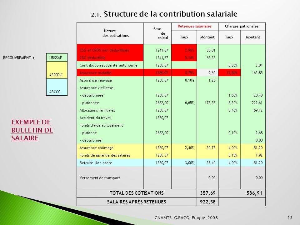 EXEMPLE DE BULLETIN DE SALAIRE