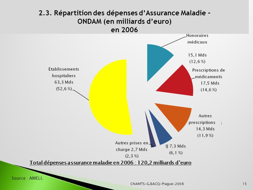 2.3. Répartition des dépenses d'Assurance Maladie –