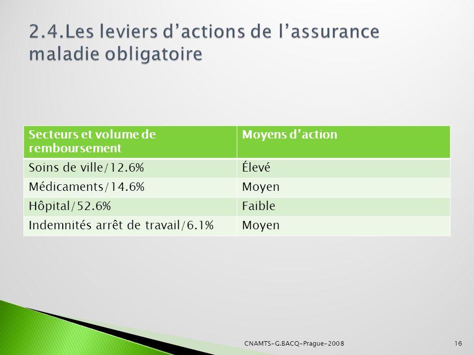 2.4.Les leviers d'actions de l'assurance maladie obligatoire