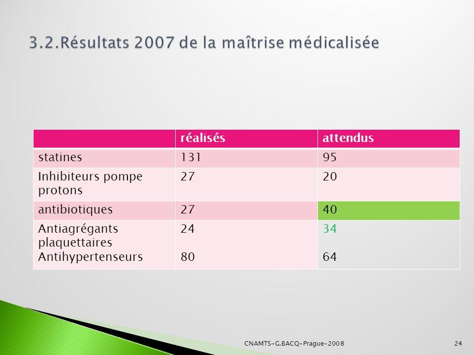 3.2.Résultats 2007 de la maîtrise médicalisée