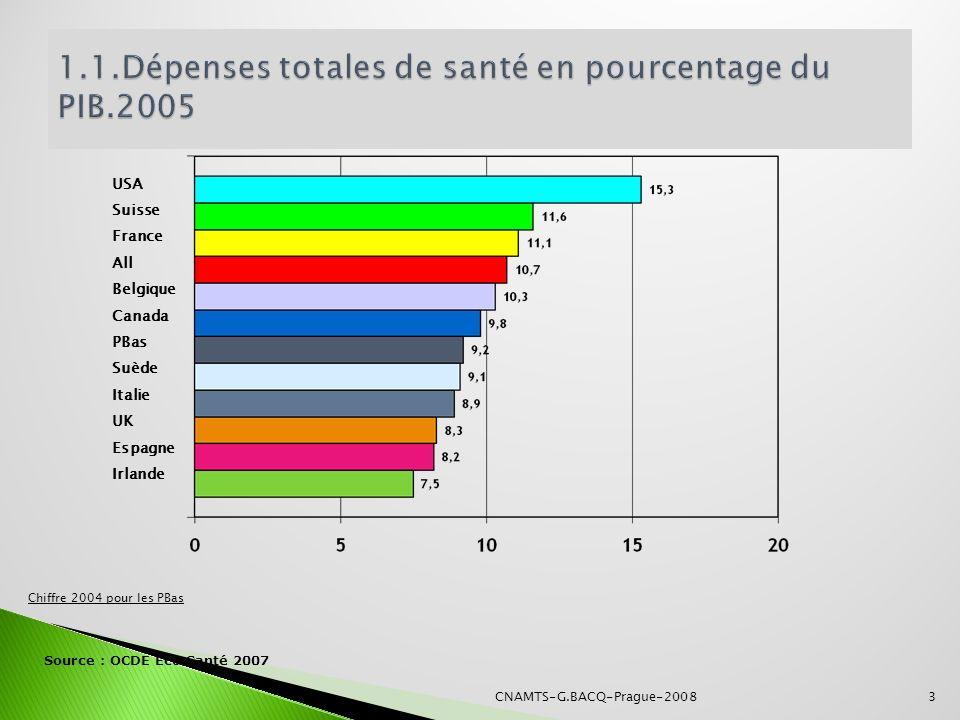 1.1.Dépenses totales de santé en pourcentage du PIB.2005