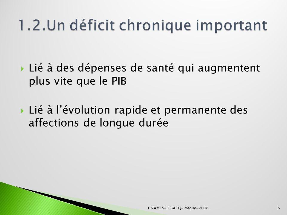 1.2.Un déficit chronique important