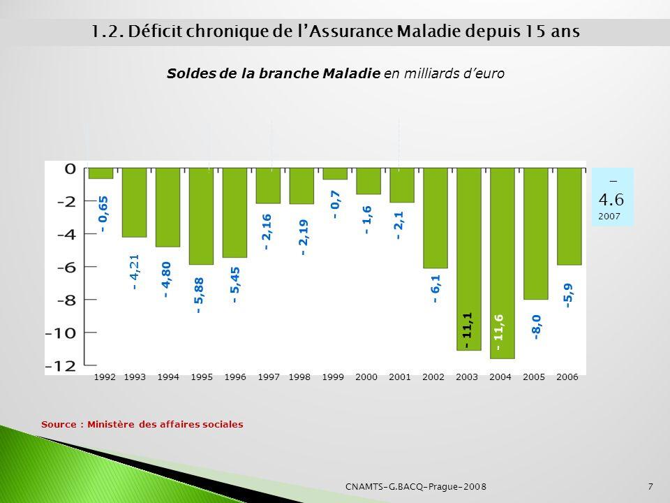 1.2. Déficit chronique de l'Assurance Maladie depuis 15 ans