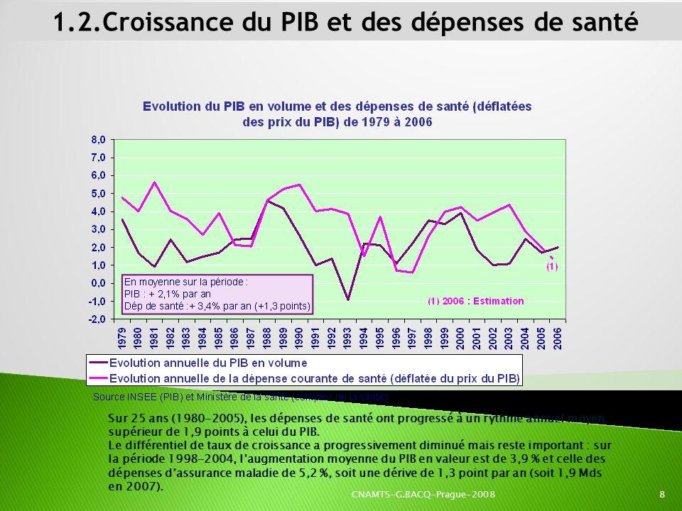 1.2.Croissance du PIB et des dépenses de santé