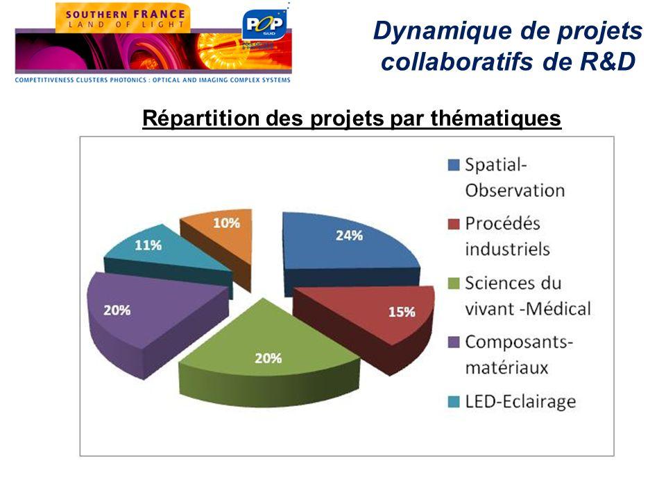 Dynamique de projets collaboratifs de R&D