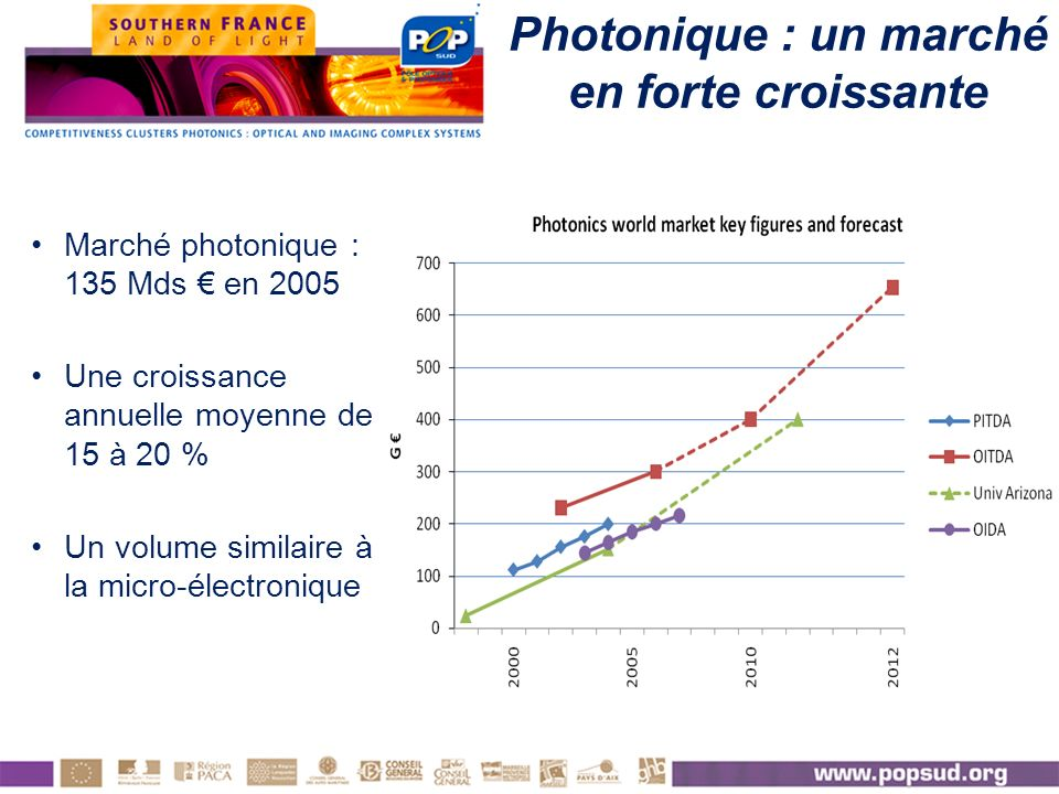 Photonique : un marché en forte croissante