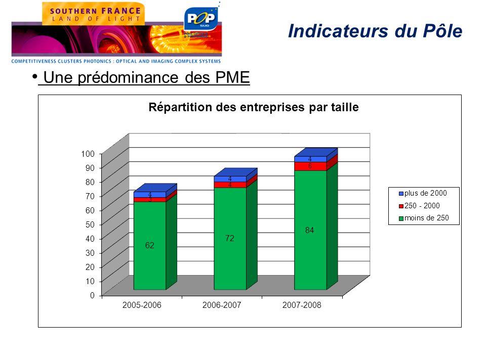 Une prédominance des PME