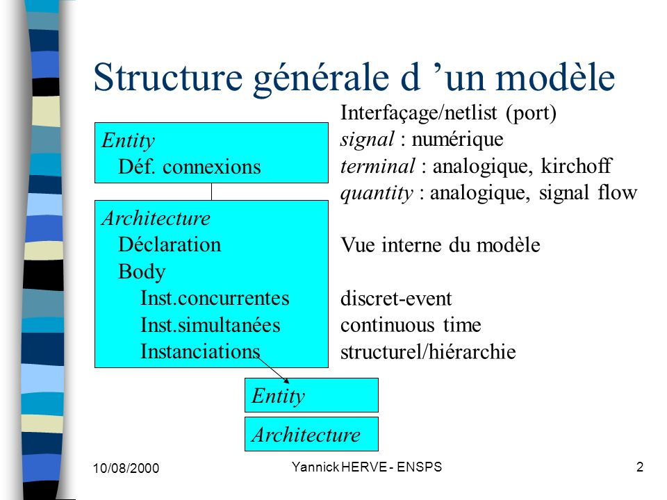 Structure générale d 'un modèle