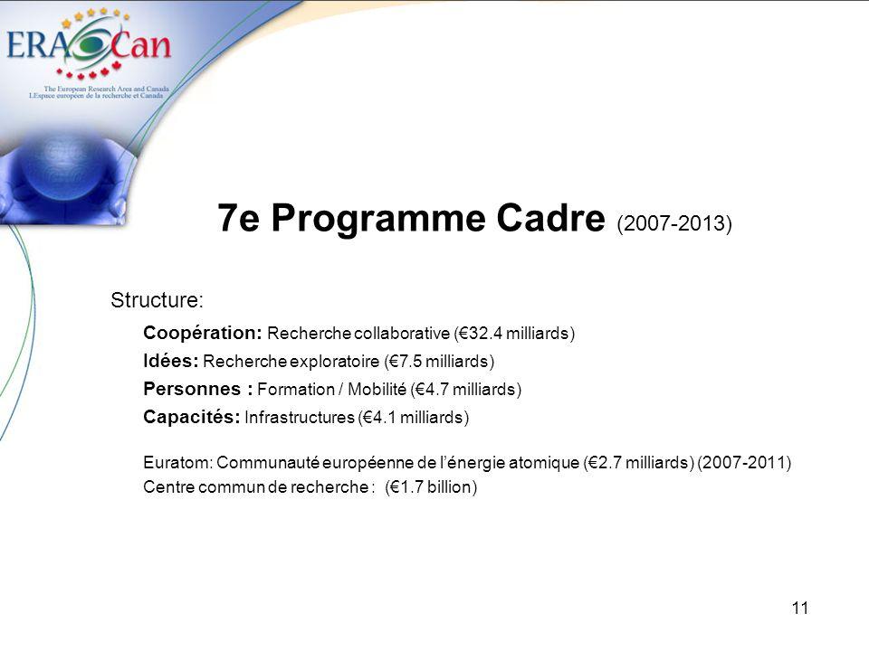 7e Programme Cadre (2007-2013) Structure: