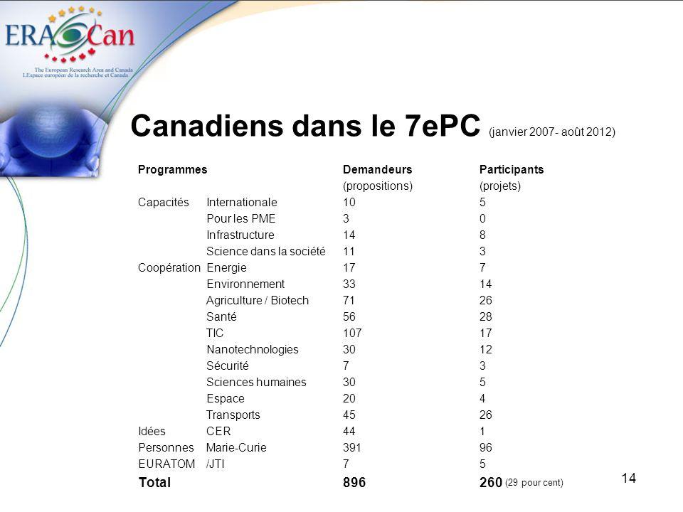 Canadiens dans le 7ePC (janvier 2007- août 2012)