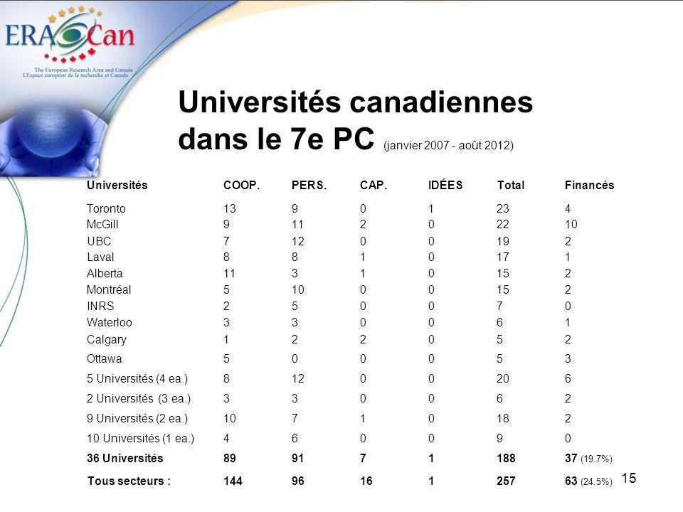 Universités canadiennes dans le 7e PC (janvier 2007 - août 2012)