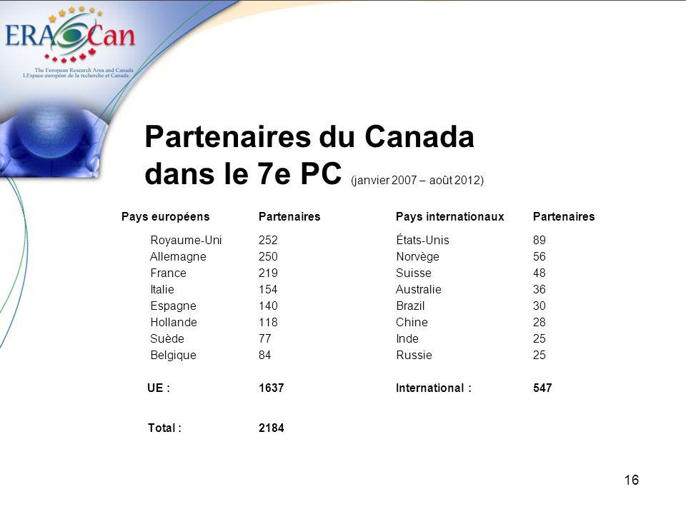 Partenaires du Canada dans le 7e PC (janvier 2007 – août 2012)