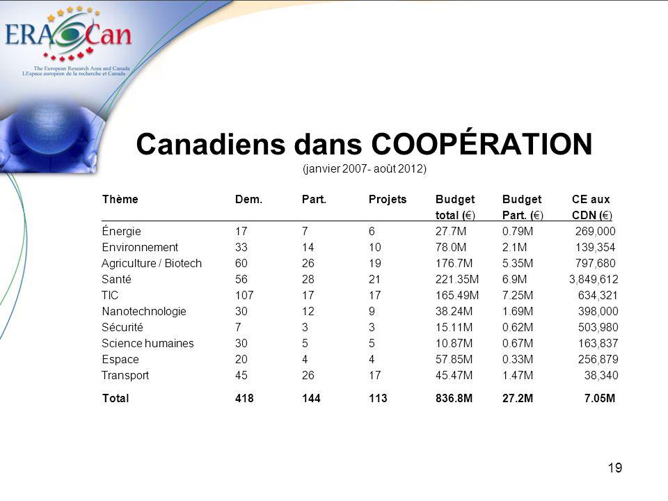 Canadiens dans COOPÉRATION (janvier 2007- août 2012)