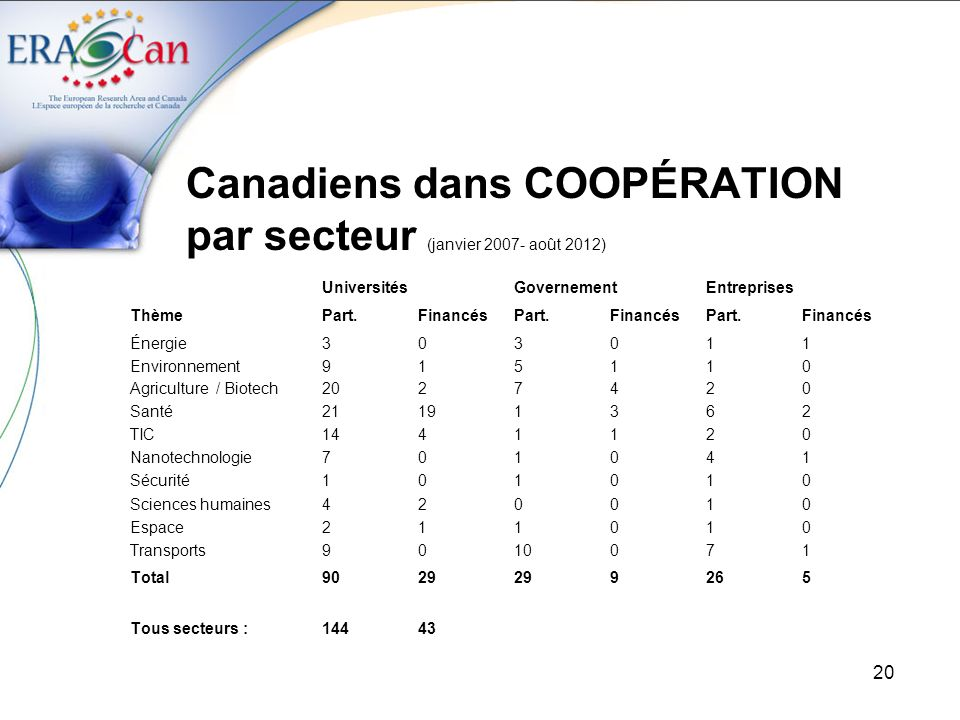 Canadiens dans COOPÉRATION par secteur (janvier 2007- août 2012)
