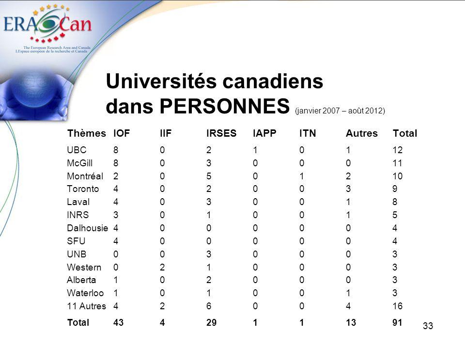 Universités canadiens dans PERSONNES (janvier 2007 – août 2012)