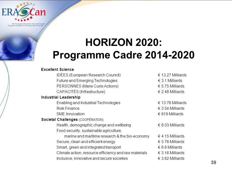 HORIZON 2020: Programme Cadre 2014-2020