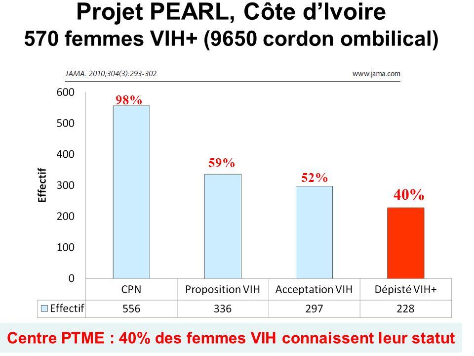 Projet PEARL, Côte d'Ivoire 570 femmes VIH+ (9650 cordon ombilical)