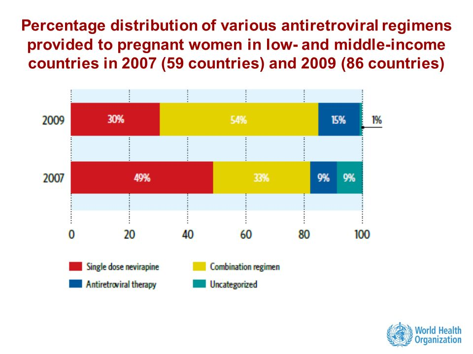 Percentage distribution of various antiretroviral regimens provided to pregnant women in low- and middle-income countries in 2007 (59 countries) and 2009 (86 countries)