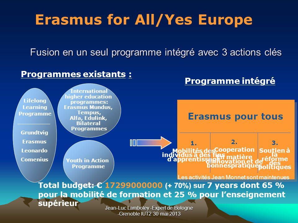 Fusion en un seul programme intégré avec 3 actions clés