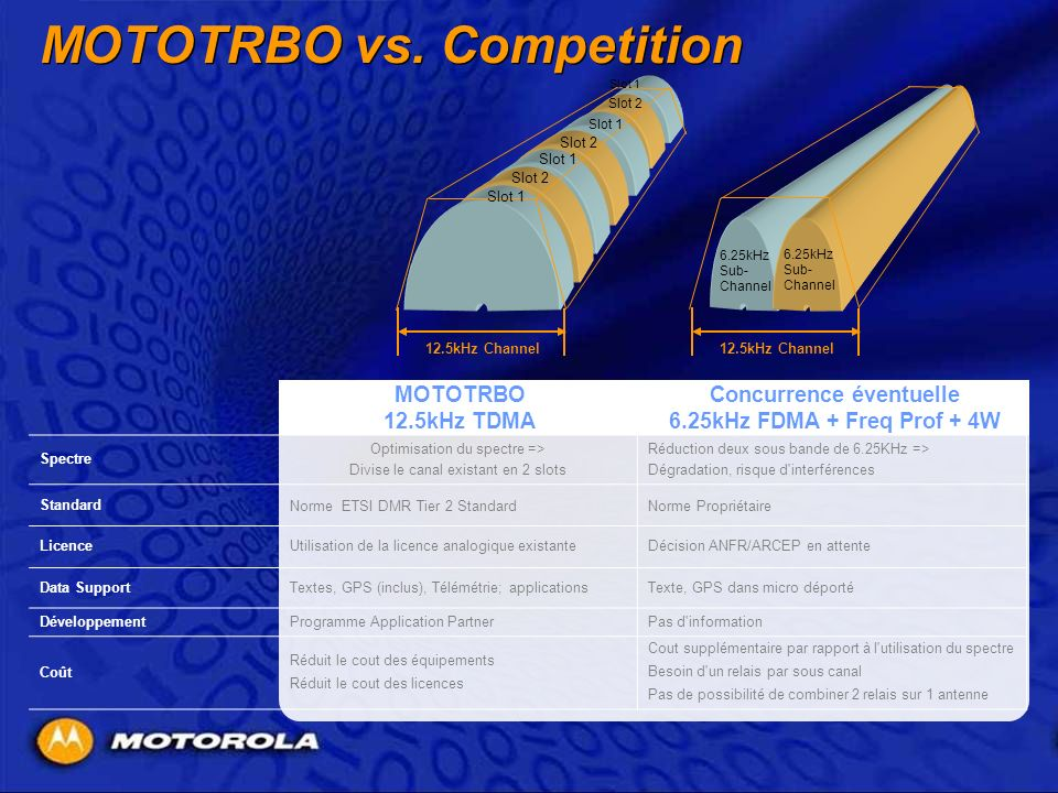 MOTOTRBO vs. Competition