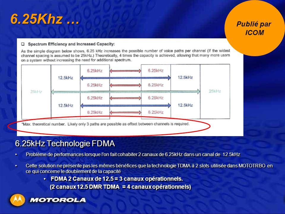 6.25Khz … 6.25kHz Technologie FDMA Publié par ICOM