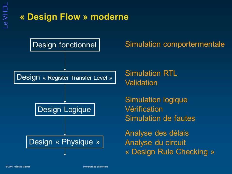 « Design Flow » moderne Design fonctionnel Simulation comportermentale