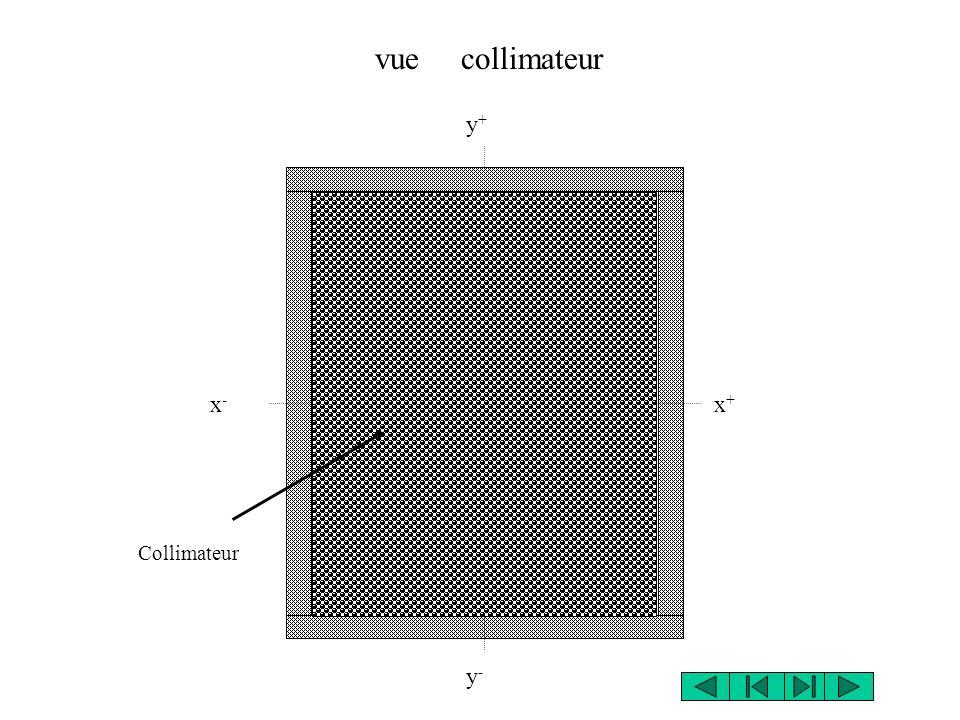 vue collimateur y+ x- x+ Collimateur y-
