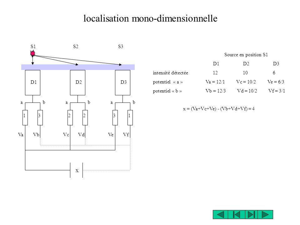 localisation mono-dimensionnelle