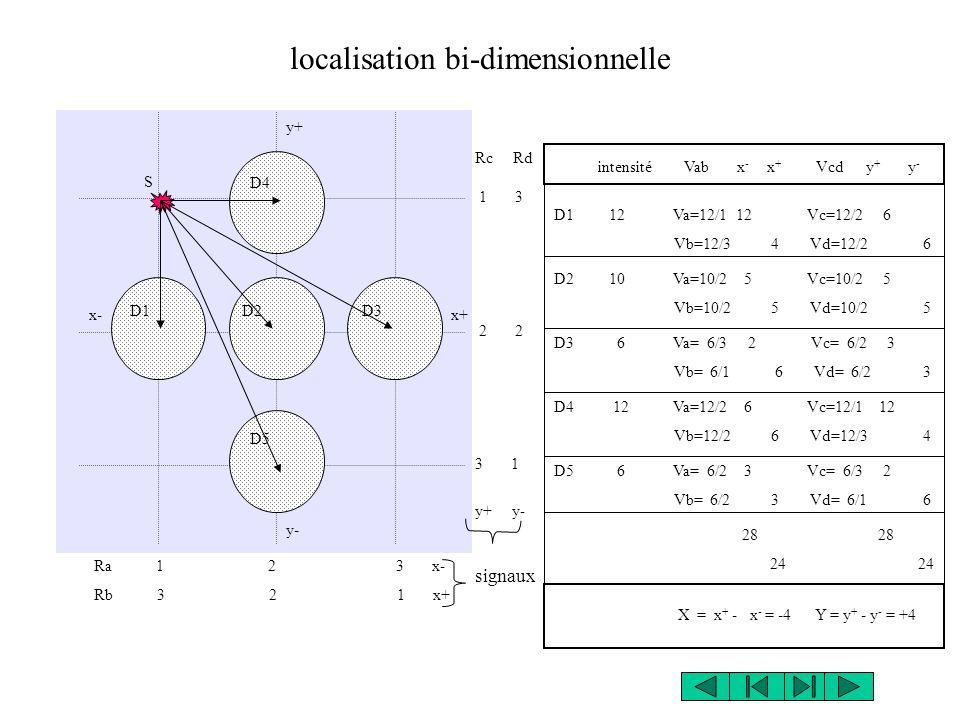 localisation bi-dimensionnelle