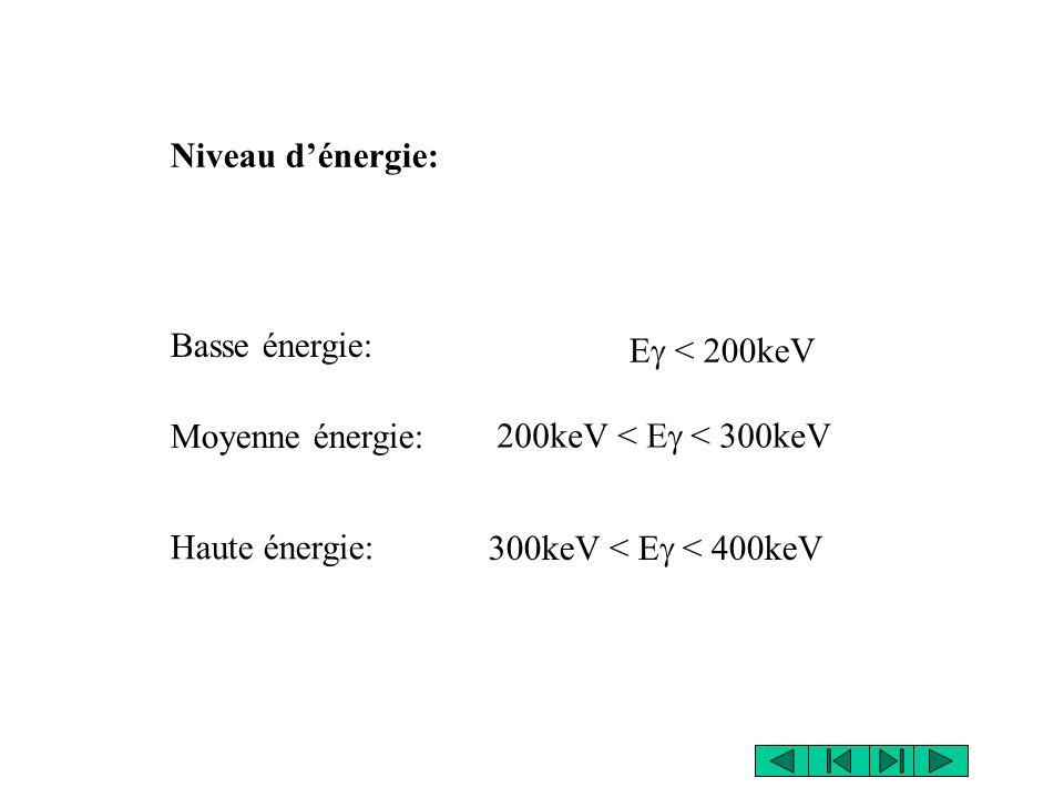 Niveau d'énergie: Basse énergie: Eg < 200keV. Moyenne énergie: 200keV < Eg < 300keV. Haute énergie: