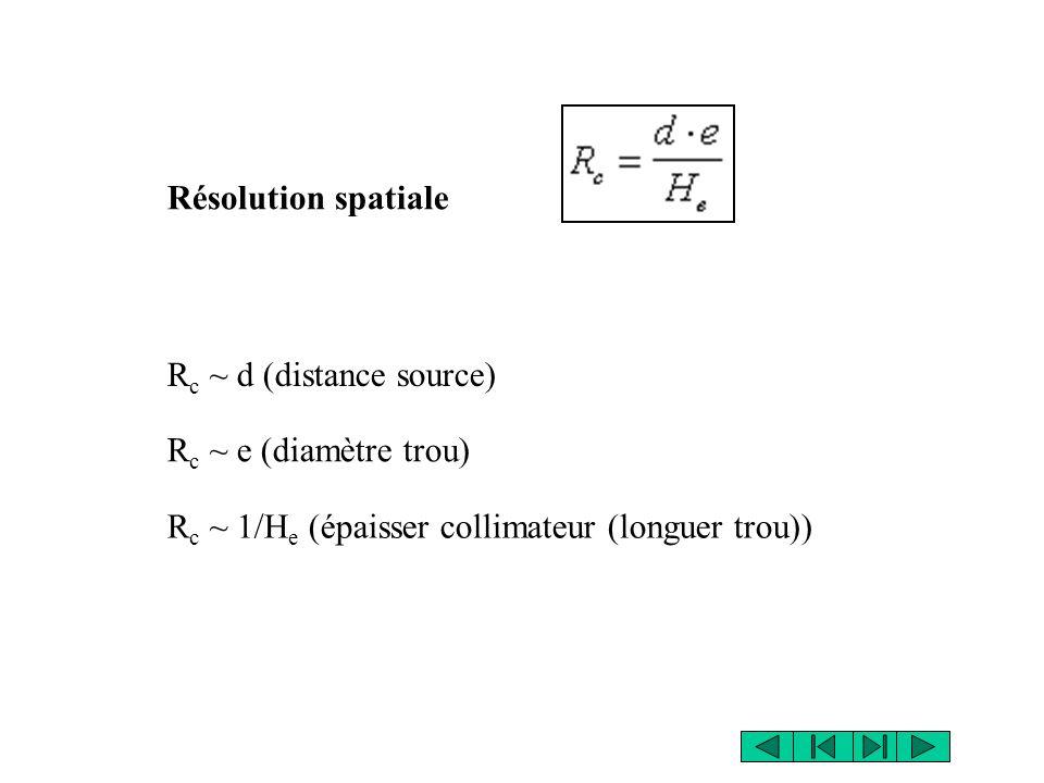 Résolution spatiale Rc ~ d (distance source) Rc ~ e (diamètre trou) Rc ~ 1/He (épaisser collimateur (longuer trou))