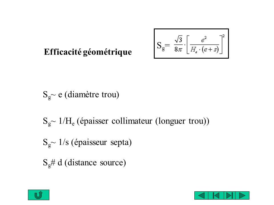 Efficacité géométrique