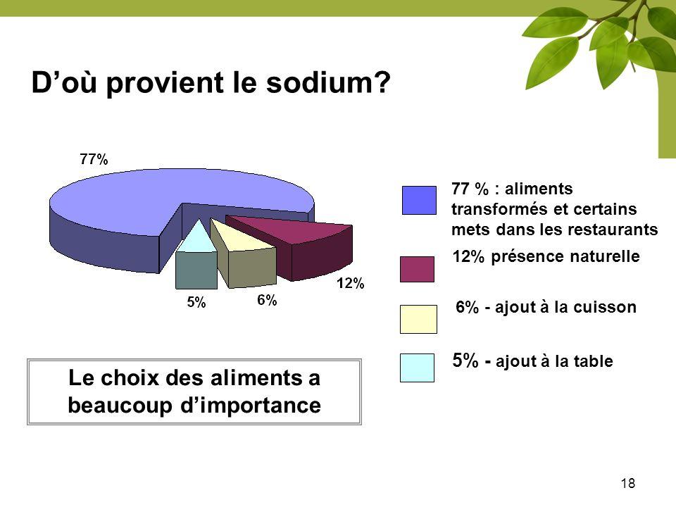 D'où provient le sodium