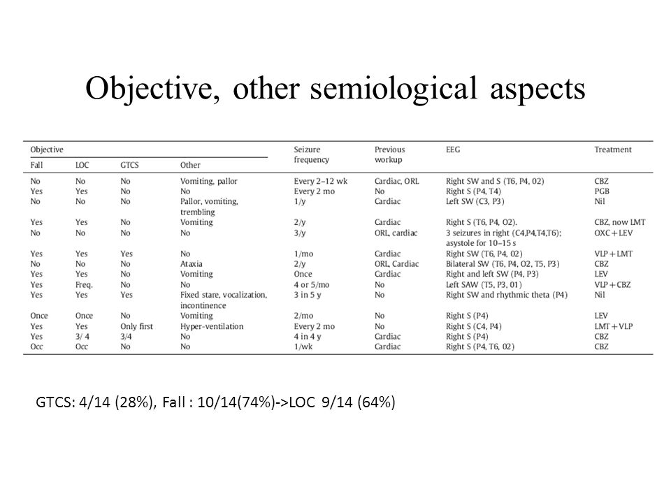 Objective, other semiological aspects