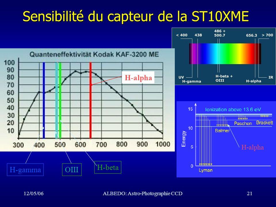 Sensibilité du capteur de la ST10XME