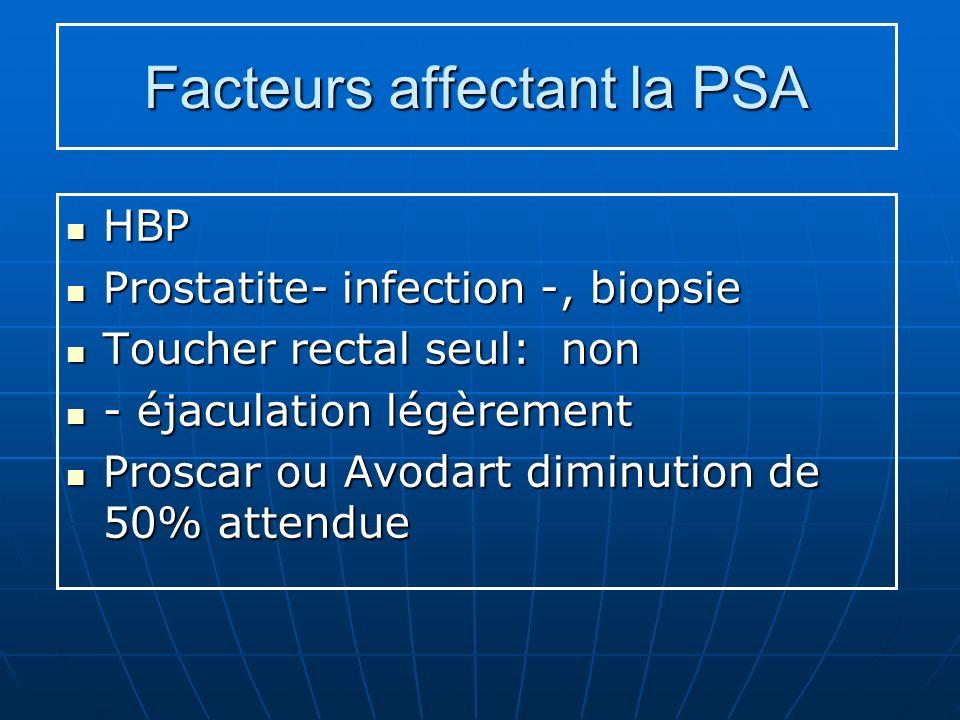 Facteurs affectant la PSA
