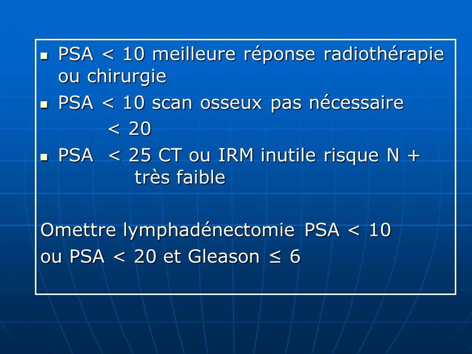 PSA < 10 meilleure réponse radiothérapie ou chirurgie